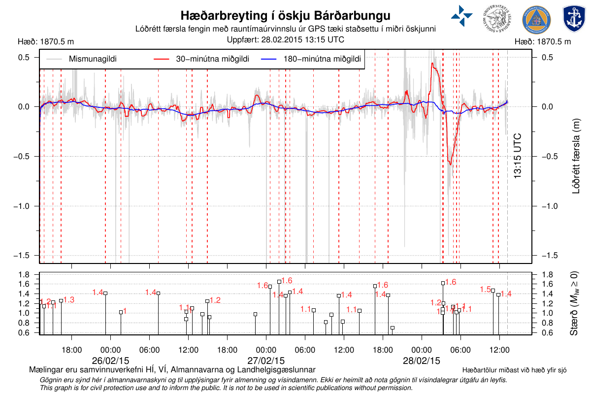 Subsidence of the glacier overcoming the caldera Bárðarbunga and earthquakes in the area from 26 to 02/28/2015 - Doc. University of Iceland, the Icelandic Met Office, the Civil Protection department of the NCIP and the Icelandic Coastal Survey.