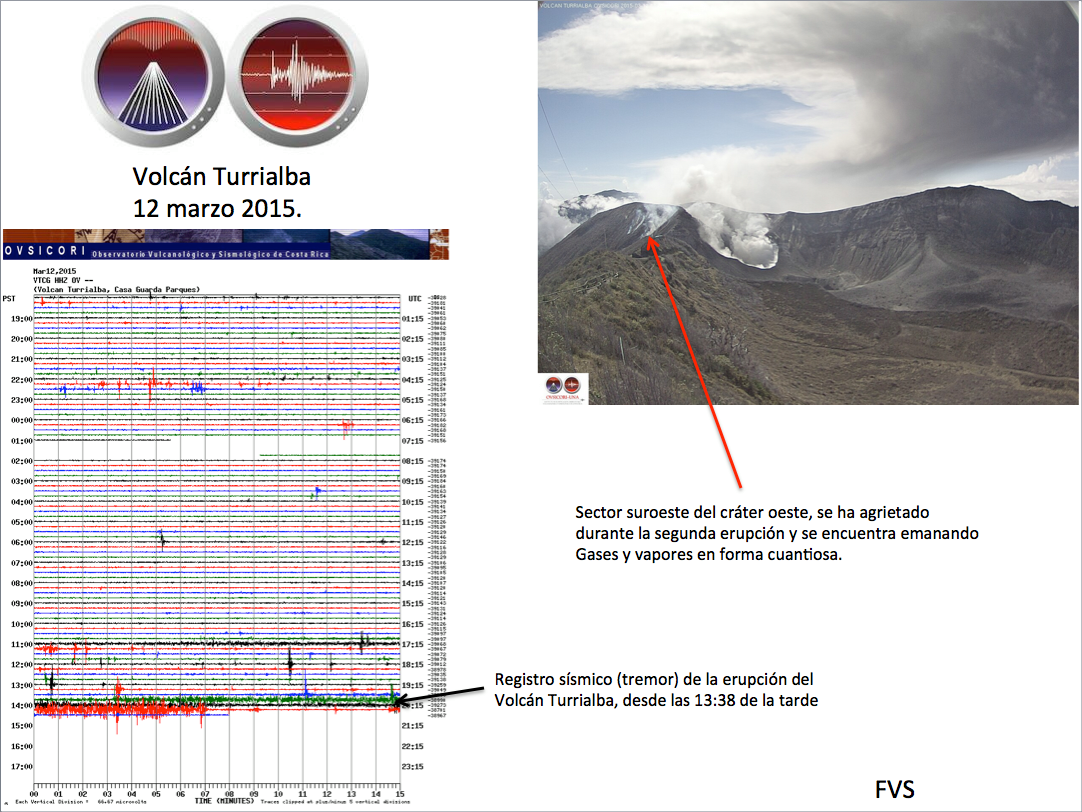Turrialba  - diagramme de trémor et webcam du cratère - docs. Ovsicori