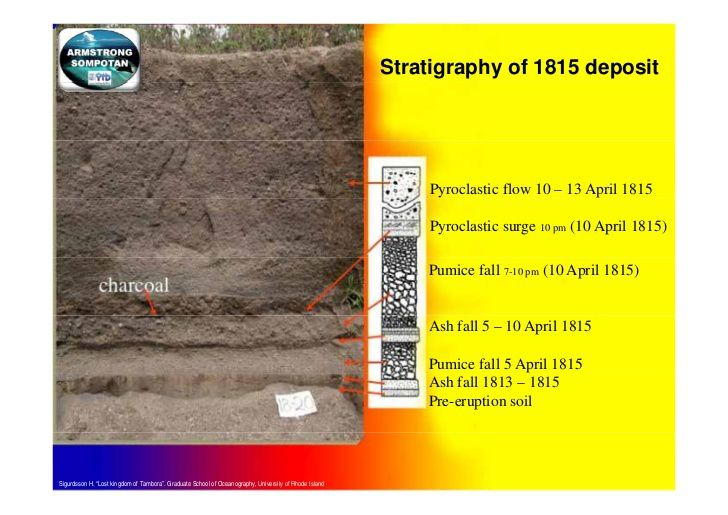 "Stratigraphy of the deposits from the eruption of Tambora in 1815 - doc.Sigurdsson ""Lost Kingdom of Tambora"" / Armstrong Sompotan."