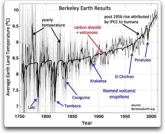 Relative declines of temperatures in degrees centigrade related to eruptions - Doc. Berkeley