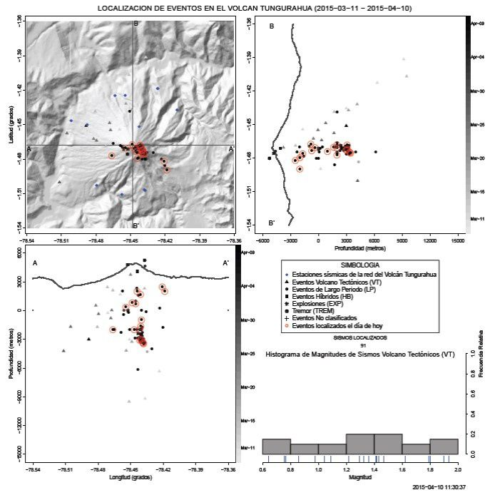Location of LP earthquakes in recent months, and until 04.10.2015 / 11:30 - The majority of LP earthquakes are recorded between 1 and 3 km. beneath the crater ... Note: 2 LP major earthquake are located 6 km away. beneath the crater, which may indicate a new magma input. - Doc. IGEPN