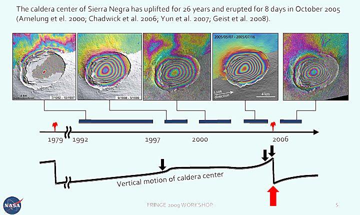 Sierra Negra - inflation du centre de la caldeira entre les deux dernières éruptions 1979 et 2005, interférogrammes à l'appui - doc. Nasa