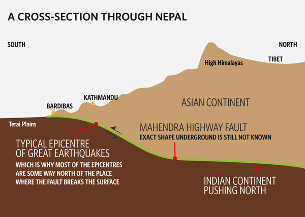 Diagram of the earthquake of Nepal - in the article by Kate Ravilious in 2014 - https://cosmosmagazine.com/earth-sciences/kathmandus-earthquake-nightmare.