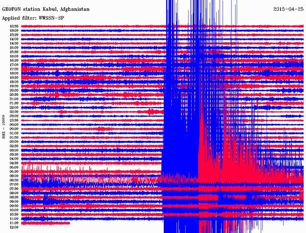 Saturated seismogram of M7,8 / 04.25.2015 earthquake  - from the Kabul station (KBU) via GFZ 24-25 Apr 15.