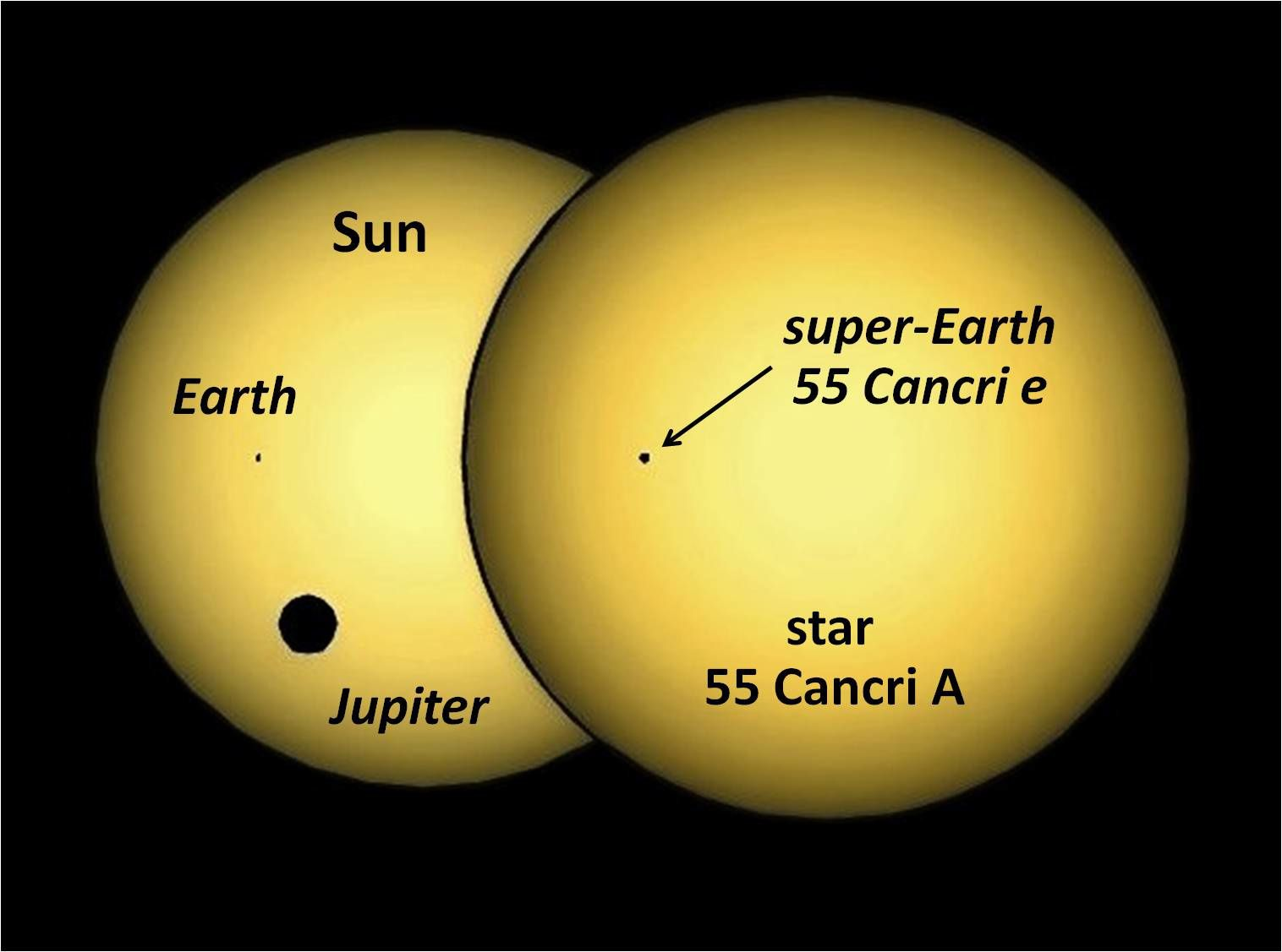 Transits on the Sun and 55 Cancri A / respective passages of the Earth and Jupiter vs. that of 55 Cancri e - Credit: Jason Rowe / NASA Ames and the SETI Institute and Jaymie Matthews / UBC