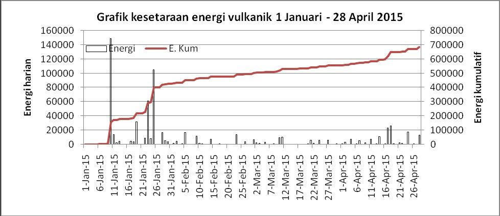 Cumulative volcanic Energy for Karangetang in 2015 - Doc. VSI Badan Geologi