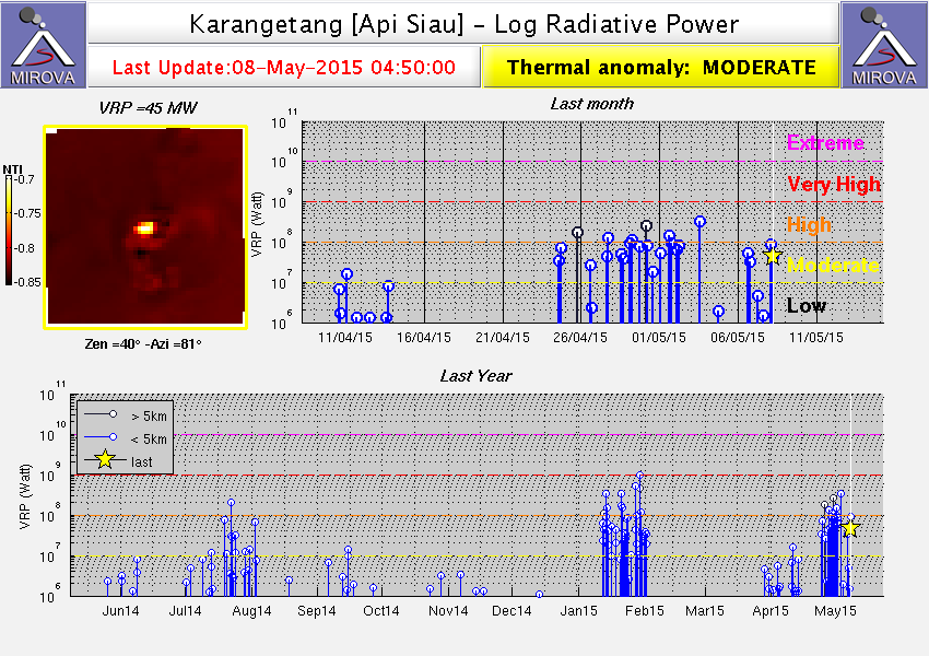 Diagram of Karangetang radiative power 05.08.2015 / activity of 26.04 to 06.05.- doc. Mirova