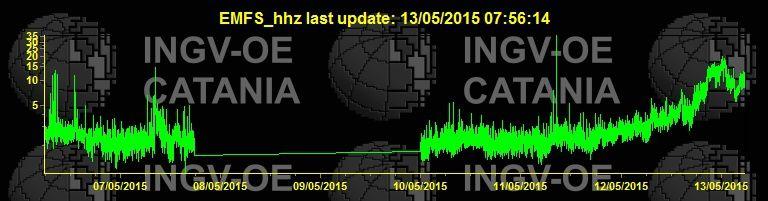 Etna - Courbe du trémor ce 13.05.2015 à 7h56 - doc. INGV Catania