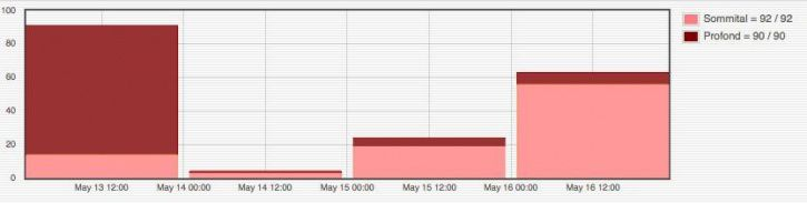 Number of deep and top volcano-tectonic earthquakes between 13 and May 16 - Doc. OVPF