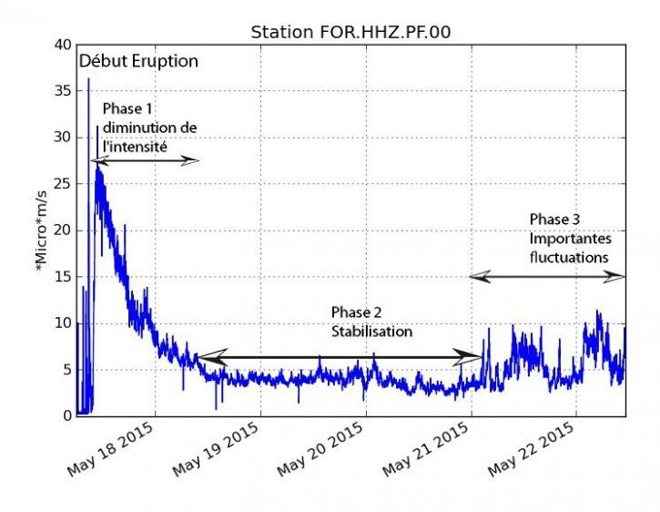 Piton de la Fournaise - Monitoring of tremor at the station FOR May 22, 2015 / 4:00 p.m. HL - Doc. OVPF