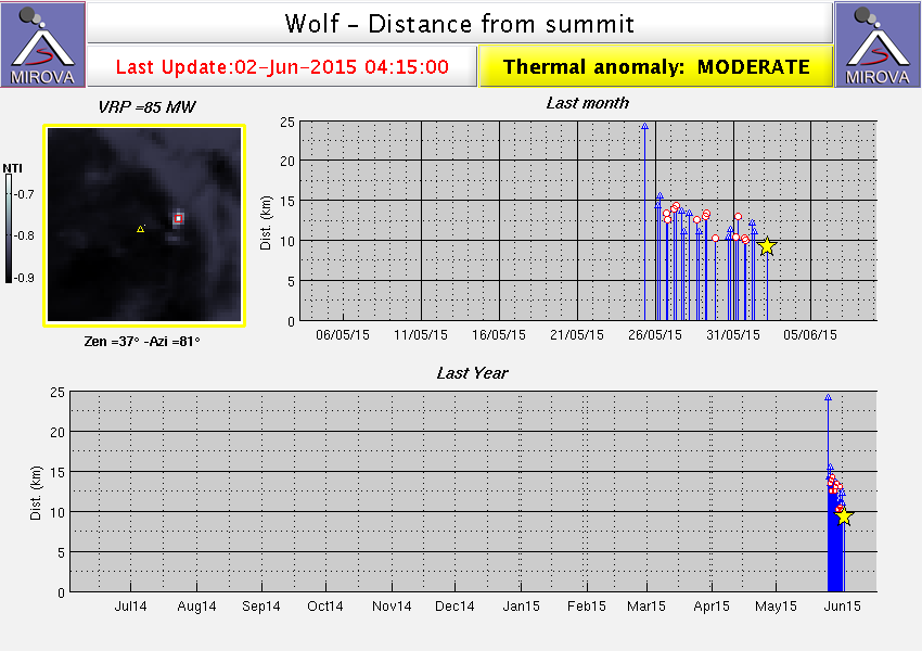 Moderate thermal anomaly at Wolf volcano - Doc. Mirova 02/06/2015