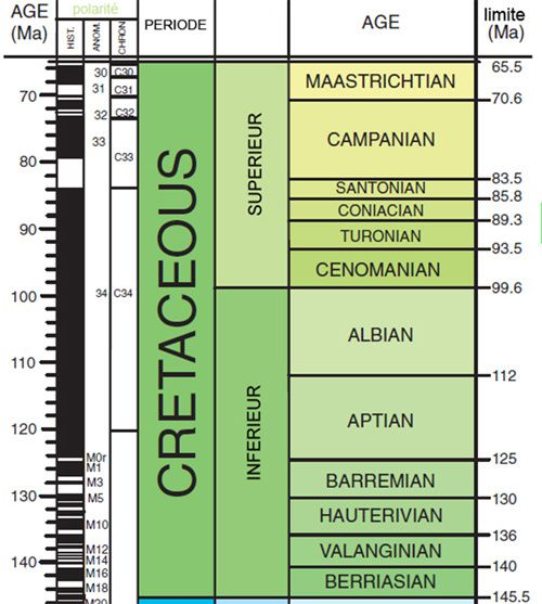 The Cenomanian in the geological time scale / in Cretaceous.