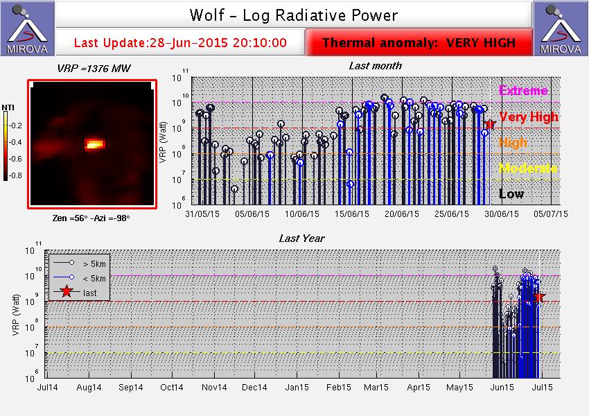 Wolf - anomalie thermique haute du 28.06.2015 - doc. Mirova