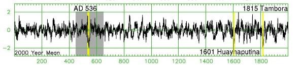 Dendrochronological pic in 536 - Doc. Larssen.