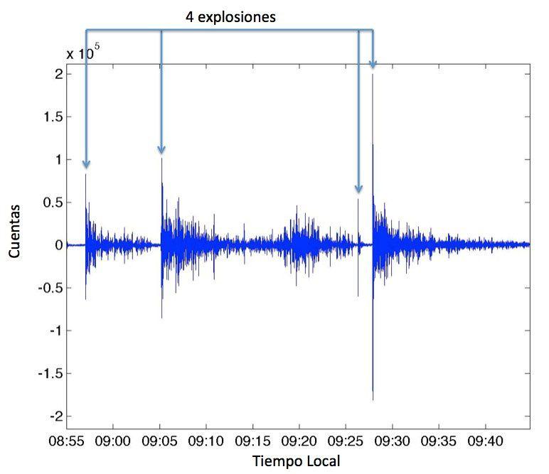 Tungurahua - les 4 explosions du volcan en matinée du 14.07.2015 - doc. IGEPN