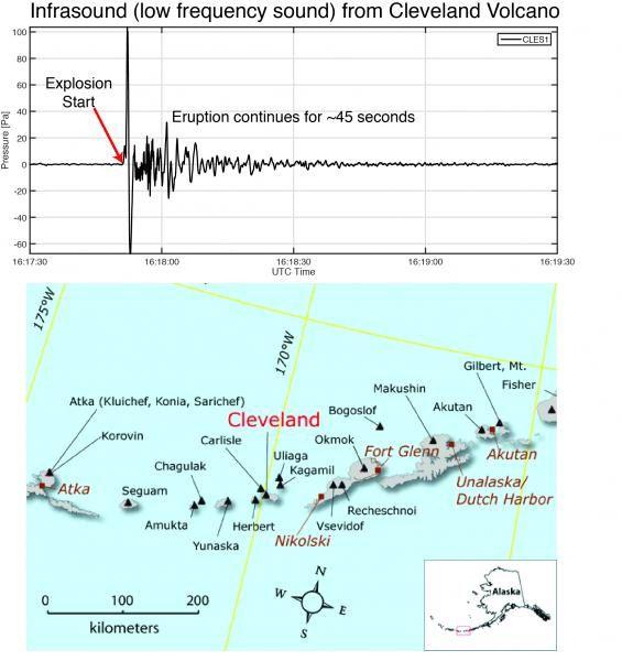 Cleveland - 21.07.2015 - graphique des infrasons détectés et situation du volcan Cleveland dans l'arc des Aléoutiennes - doc. AVO