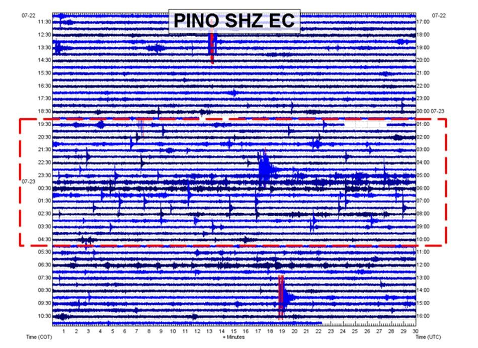 Guagua Pichincha - earthquake of 22-23.07.2015 station Pino / IG - in the red rectangle, VT earthquakes.