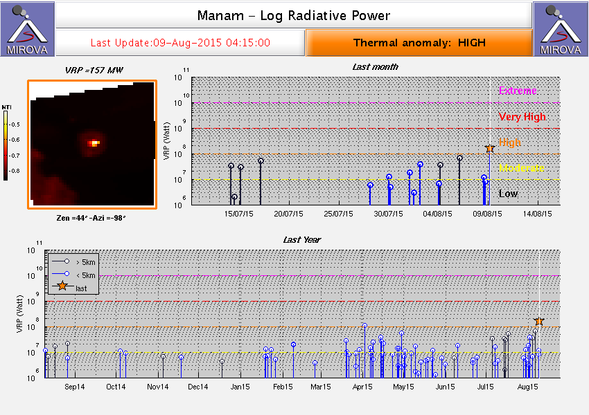 Manam - the thermal activity is considered as High on August 9 by Mirova / Modis