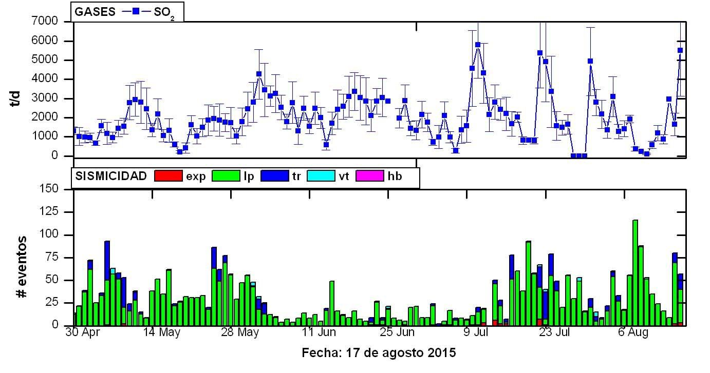 Tungurahua between April 30 and August 17, 2015 - Above : Flux of sulfur dioxide - below: Seismicity during the same period (tremor episodes in blue - LP earthquakes in green)