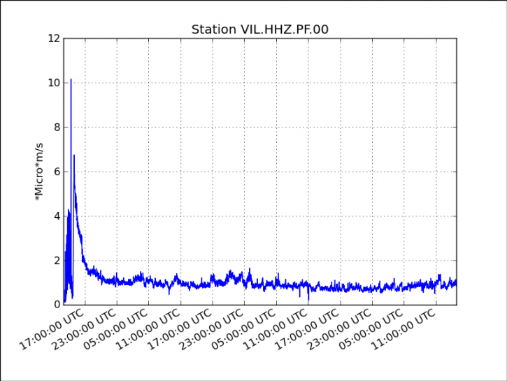 Piton de la Fournaise - tremor curve between the start of the eruption and August 27 to 19 h. Doc OVPF / IPGP 08.2015