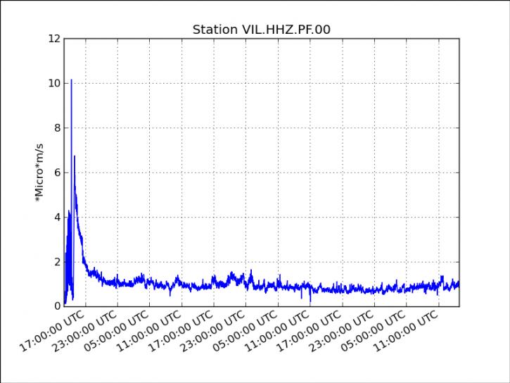 Piton de la Fournaise - courbe du trémor entre le début de l'éruption et le 27 août à 19 h. Doc OVPF / IPGP 08.2015