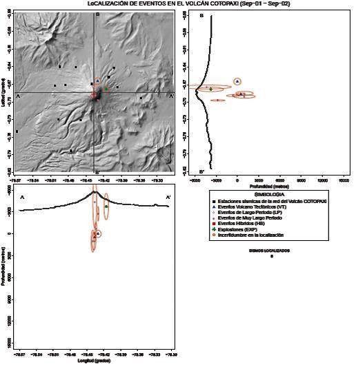 Cotopaxi - localisation des séismes de début septembre, alignés sur le conduit éruptif - doc. IGEPN