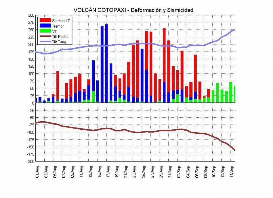 Cotopaxi - déformation et sismicité entre le 01.08. et le 15.09.2015 - doc. IGEPN
