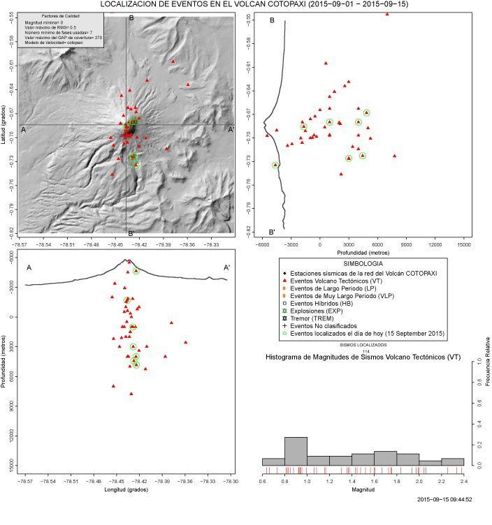 Cotopaxi - location of earthquakes - those of September 15 are surrounded in green - doc.IGEPN