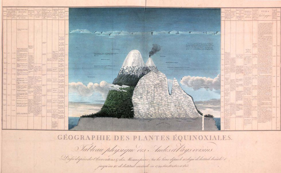Essay on the geography of plants