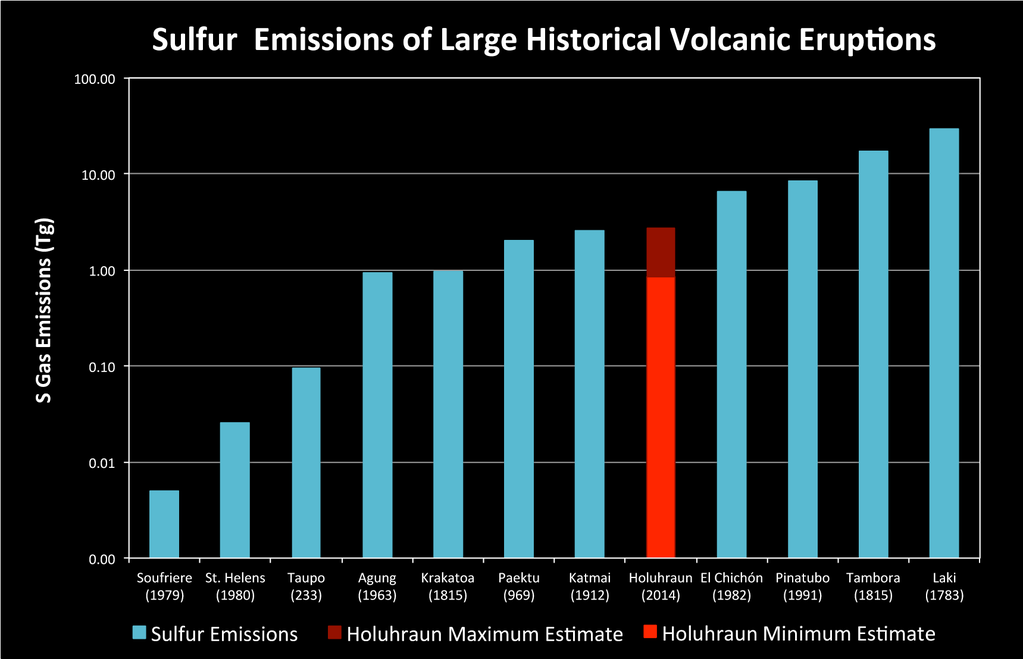 Sulphur Dioxide Emissions of Holuhraun compared to other historic eruptions (the scale is logarithmic) - Doc. volcanofiles 11/12/2014 - pic.twitter.com-wONcesfRXO