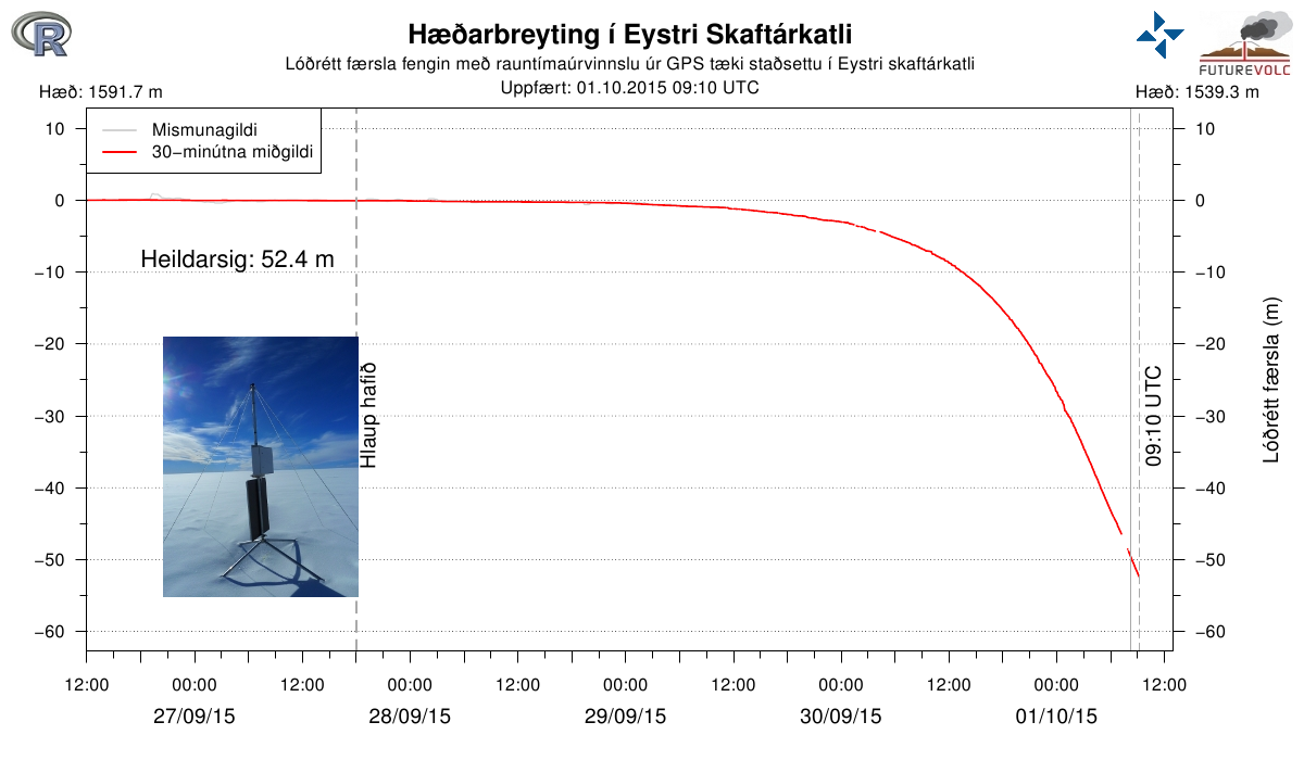 Subsidence of more than 50 meters of the cauldron Eystri Skaftarketill this November 1, 2015 at 9:10 am - Doc IMO / UN.of Iceland / Futurvolc