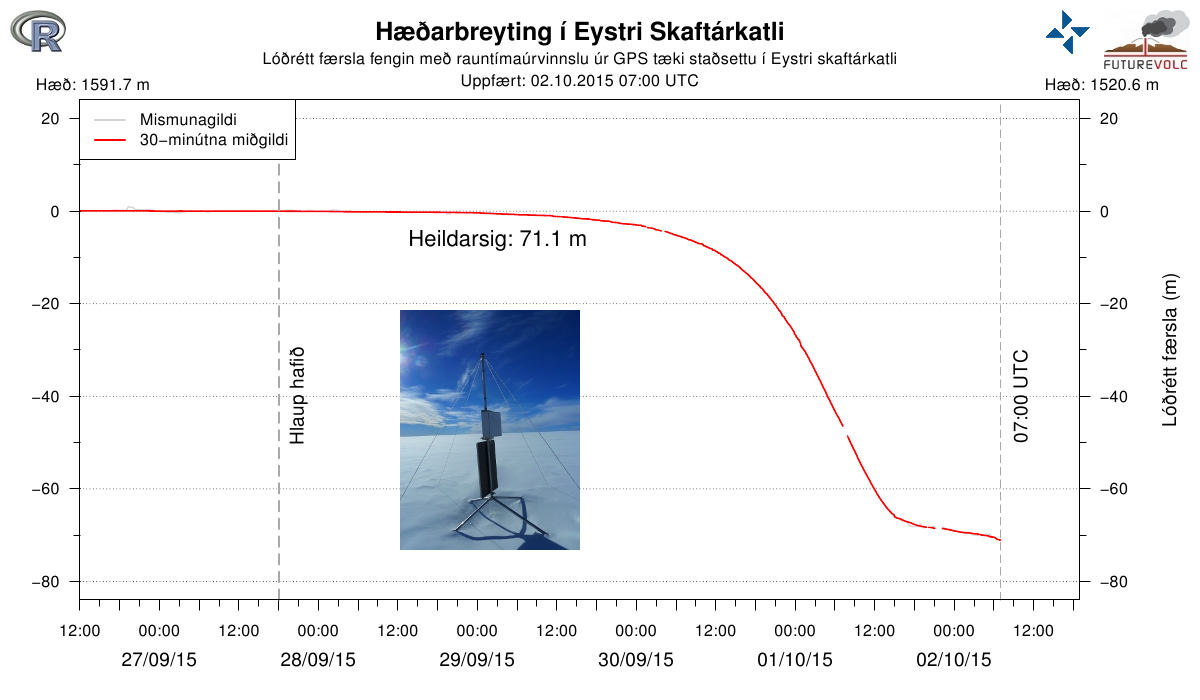 Subsidence of the GPS station in the eastern Skaftá cauldron 02.010.2015 / 7am - Doc. IMO / Univ. Iceland