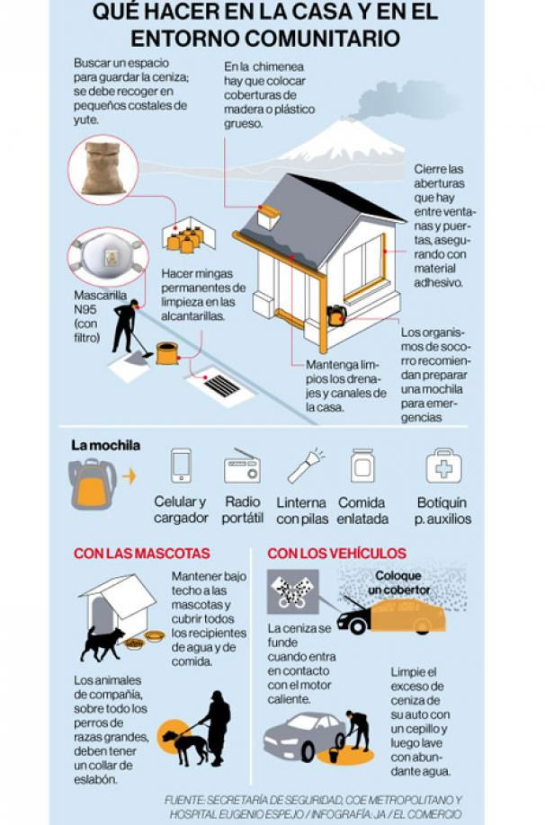 Precautions in case of ash fall in the area of ​​health and the local environment - Doc. El Comercio