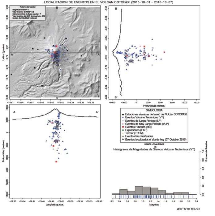 Cotopaxi - Location of the earthquakes between 30.09 and 07.10.2015&#x3B; VT earthquakes (blue triangles) and LP (red circles) are located between 9 and 12 km. under the crater - doc IGEPN