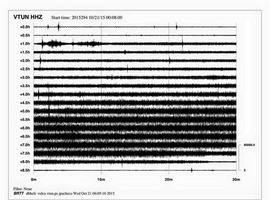 Turrialba - tremor diagram of 10.21.2015 - Doc. OVSICORI
