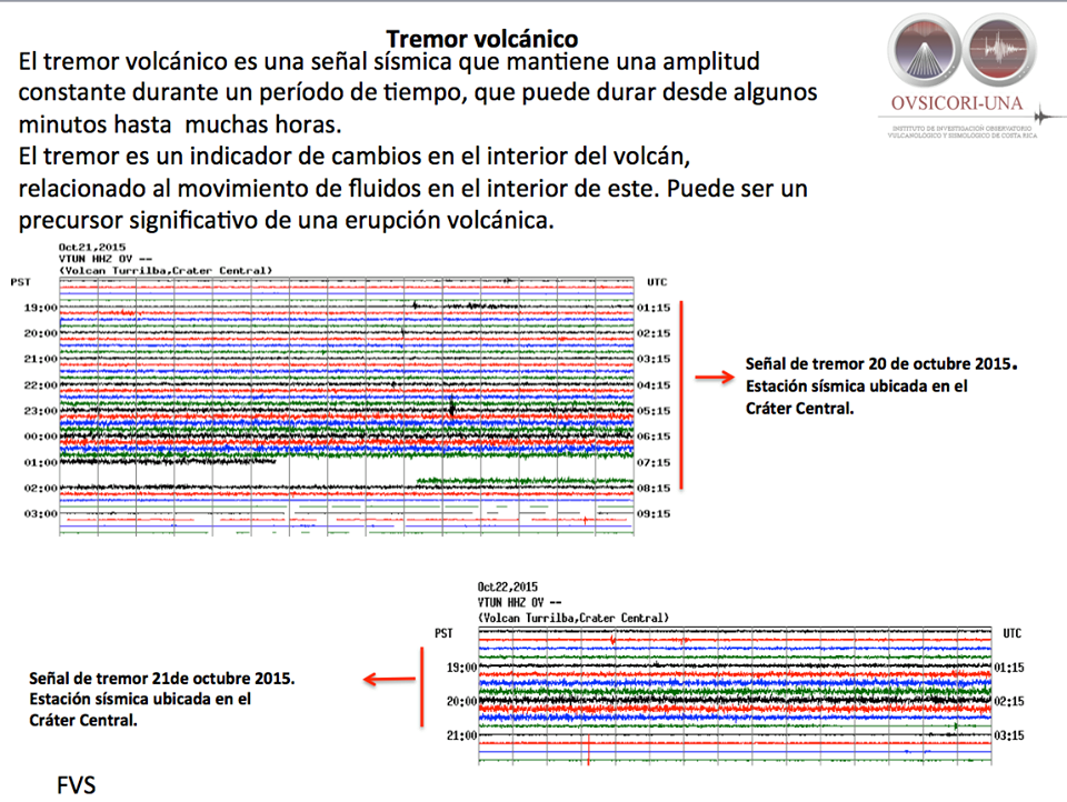 Tremor signal of 20, 21 and 10.22.2015 - Doc. Ovsicori