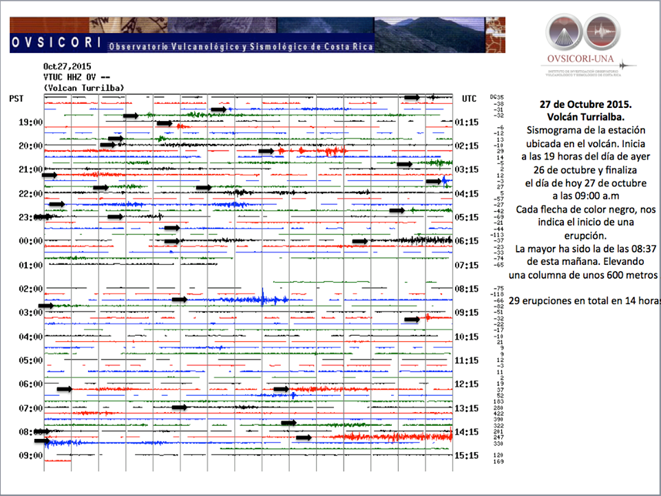 Turrialba - seismogram between 2015.10.26 / 19h and 2015.10.27 / 9am - Doc. Ovsicori