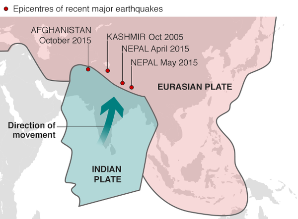 Localisation des derniers séismes et déplacement de la plaque indienne en direction nord