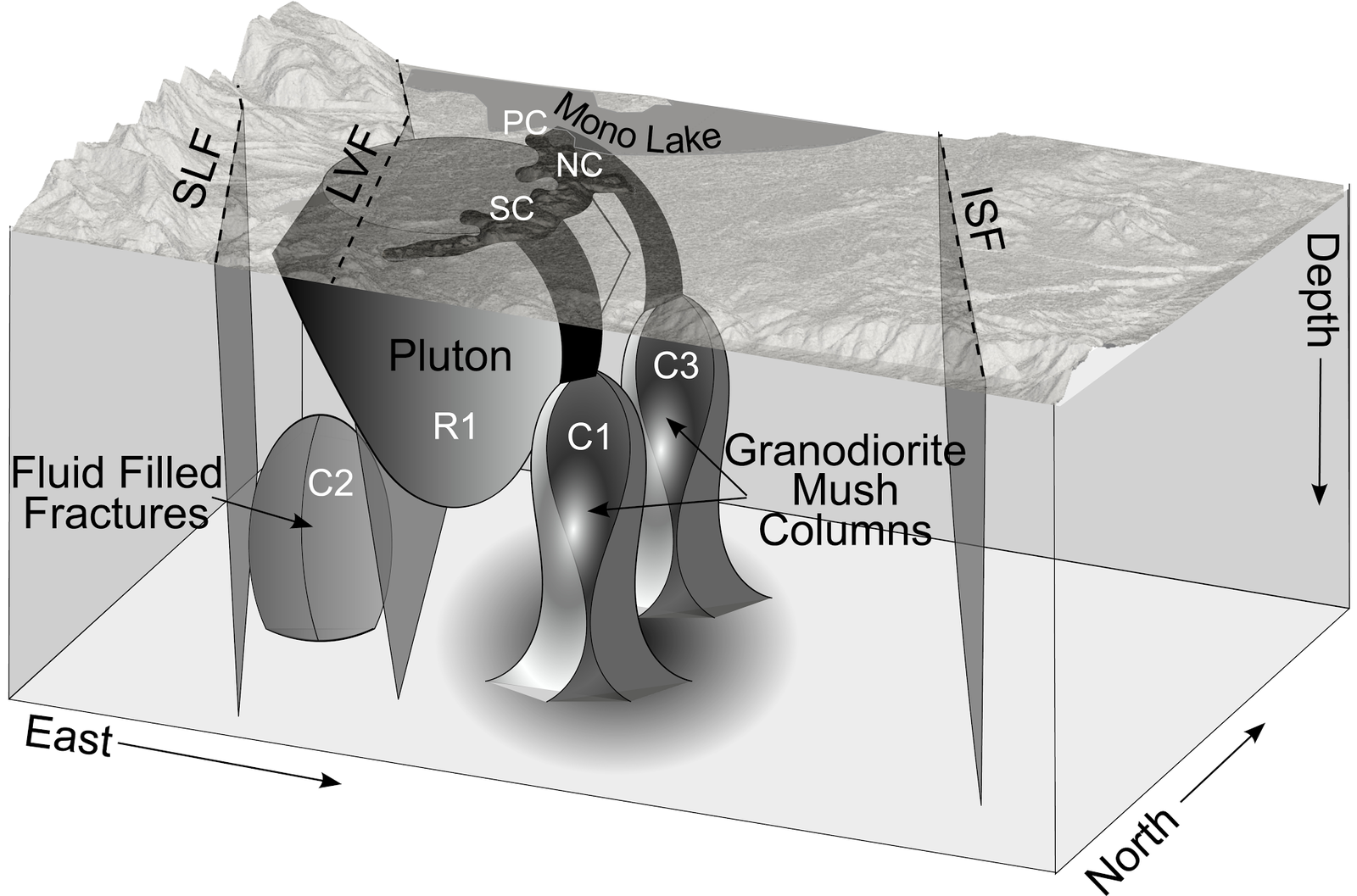 Geological model of the region lake Mono / Mono craters based on 3D imaging - C1 and C3 are partially crystallized magma columns&#x3B; the connection C1-SC / South Casting - the connection C3 - NC and PC / North casting and Crater Panum&#x3B; C2: fractured zone containing fluids&#x3B; R1 cold pluton&#x3B; hatched lines correspond to a faults modelisation: LVF / Lee Vining fault and ISF / Indian Springs fault. - Doc. USGS