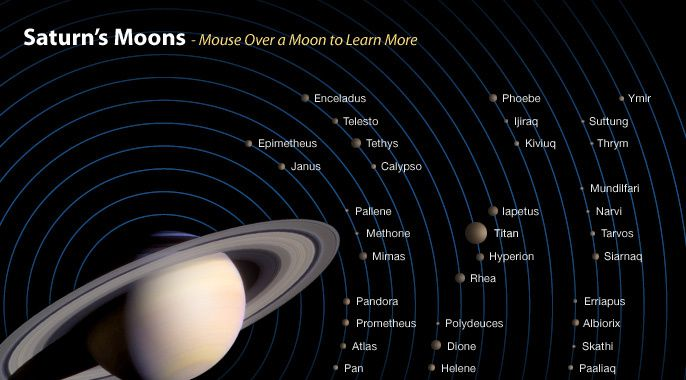 The 62 moons (satellites) Saturn - Doc. NASA JPL Caltech