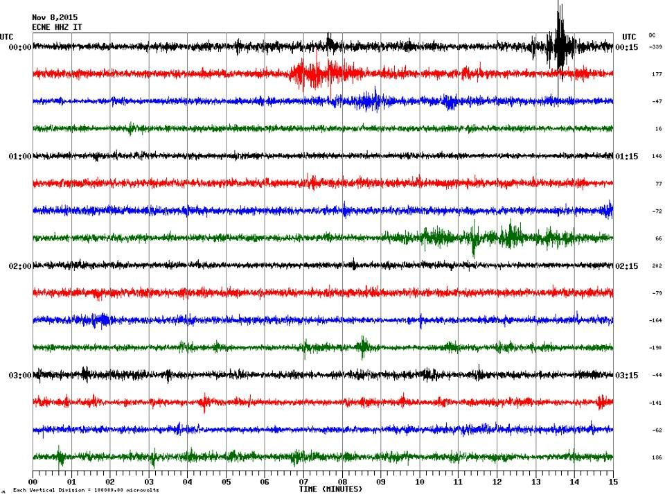 Etna - seismic signal of the explosion 08.11.2015 - Doc. INGV Catania
