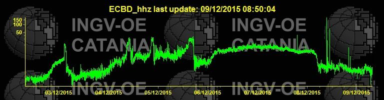 Etna -  the tremor at 8:50 am 09/12/2015 - Dic INGV Catania