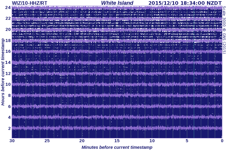 White island - Sismo of 10.12.2015 - doc Geonet