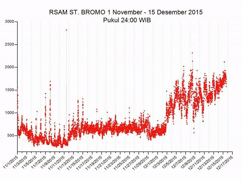 Bromo - RSAM between 1 November and 15 December 2015 - Doc. VSI