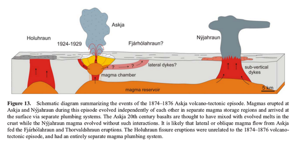 Diagram summarizing the successive events of the volcano-tectonic episode of the Askja 1874-1876. - Doc in The volcano-tectonic 1874-1876 episode at Askja, North Iceland: lateral flow revisited - by MEHartley & Th.Thordarson