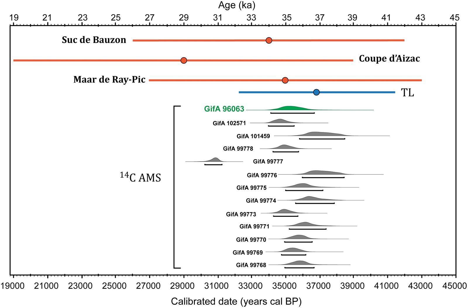 Les centres volcaniques du Bas-Vivarais – en rouge : datatio par les isotopes argon des centres volcaniques étudiés – en bleu : datation de la galerie Megaloceros – les datation au carbone 14 AMS correspondent à la première occupation de la galerie Megaloceros / En vert, le date obtenue pour l'échantillon prélevé sur le croupe du Megaloceros – doc. / doi:10.1371/journal.pone.0146621.g004