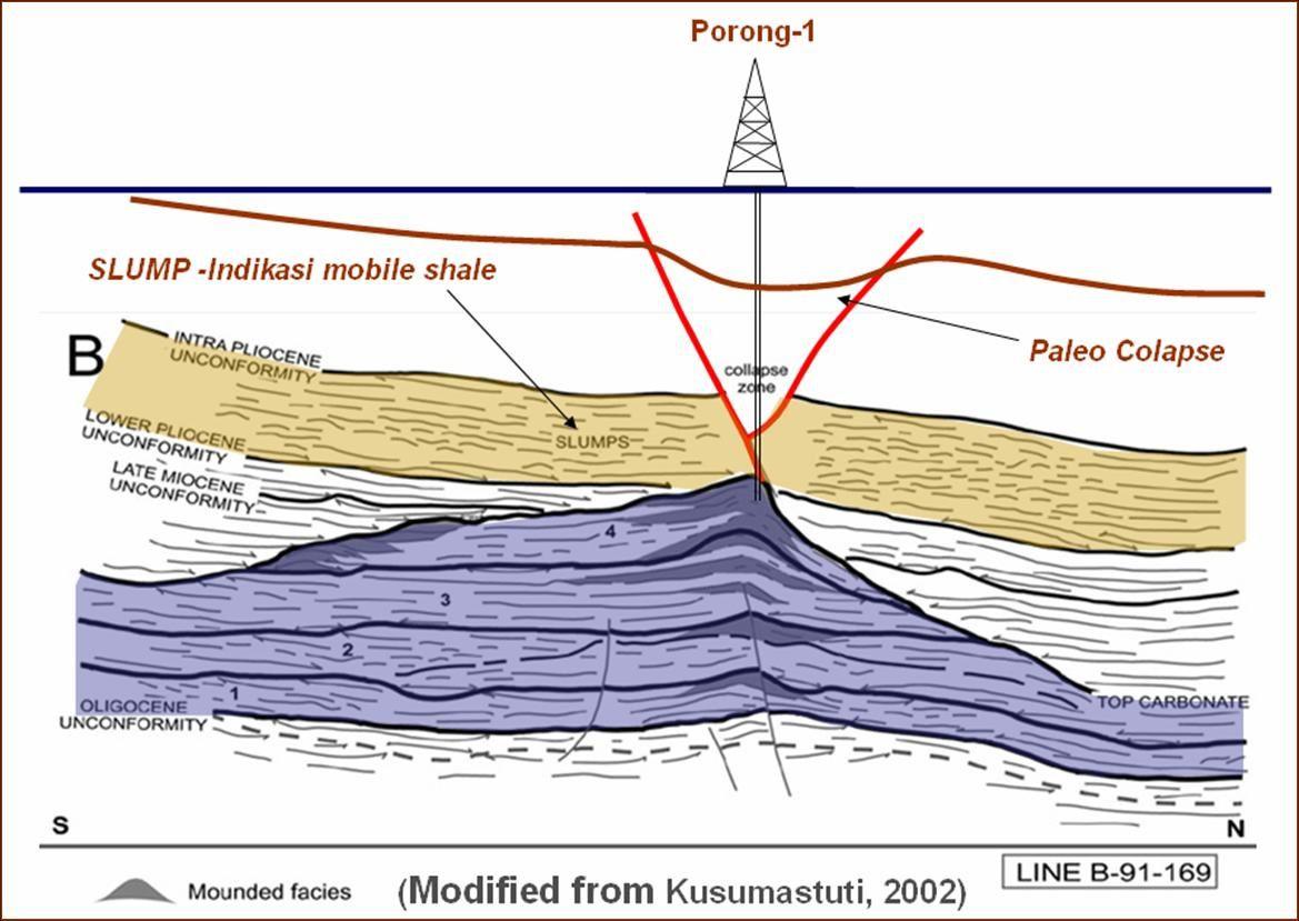 Sidoarjo / Lusi : La position du forage, les failles (en rouge) et le paleo Colapsus, indiquant un évènement ancien à cet endroit.