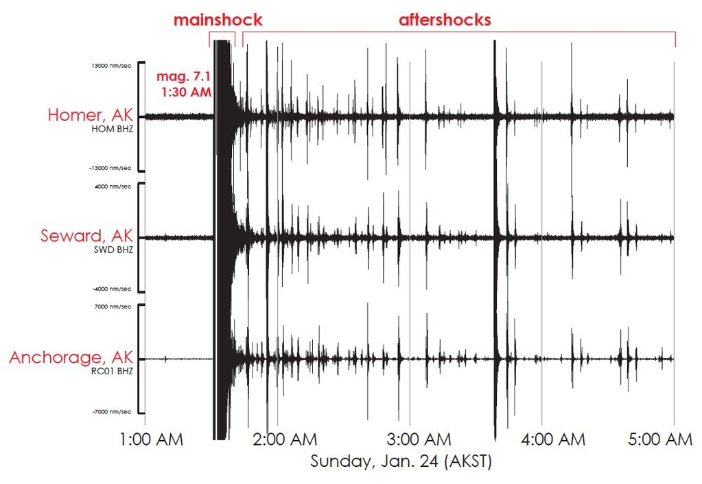 The earthquake on 01.24.2016 registered by the stations of Homer, Seward and Anchorage, in Alaska.