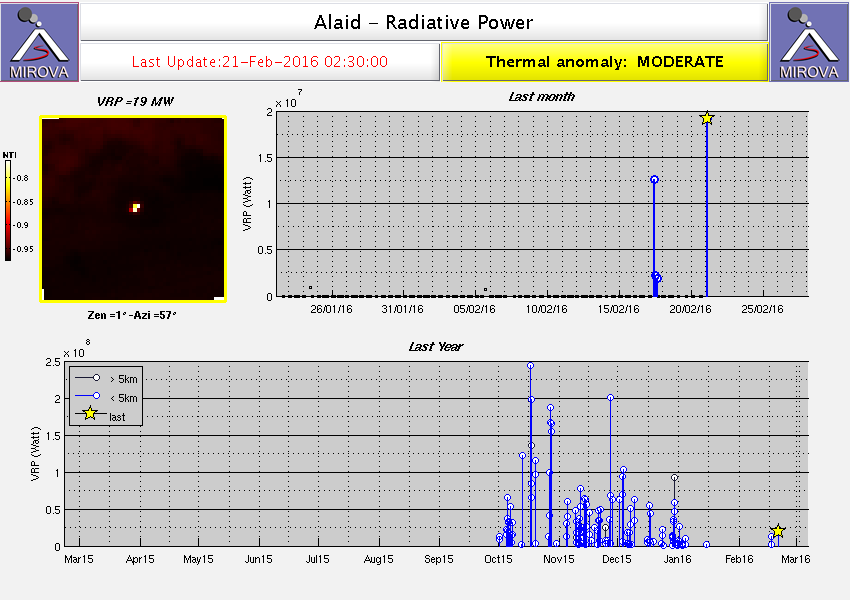 Alaid - Anomalie thermale le 21.02.2016 / 2h30 - doc Mirova / Modis VRP