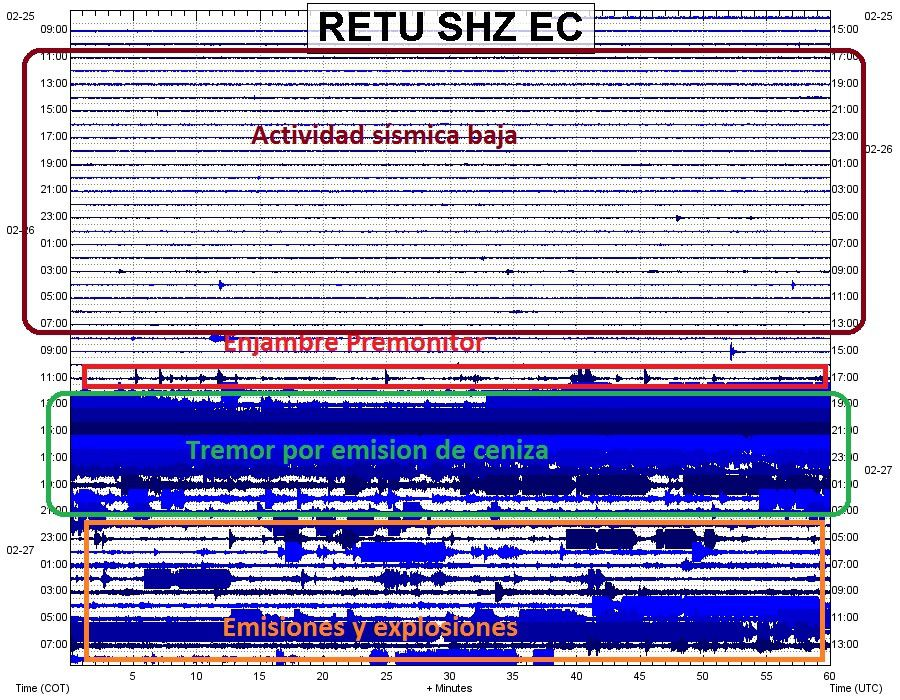 Tungurahua seismogram of Retu station - showing the beginning of the current activity - Doc. IGEPN
